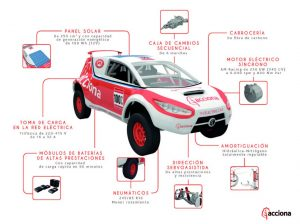 Infografia de l'Acciona Ecopowered