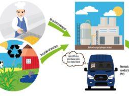 oli-reciclat-biocombustible