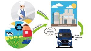 Infografic de com funciona l'oli reciclat com a combustible