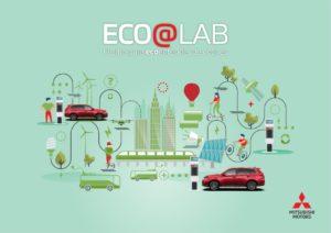 Imatge del web eco@lab de Mitsubishi